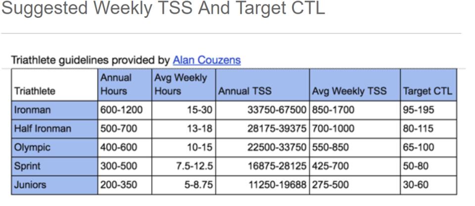 Target CTL Chart